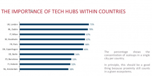 importance of tech hubs within countries 2017 rapport