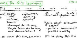 Hoe te leren?